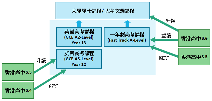uk gce a level path